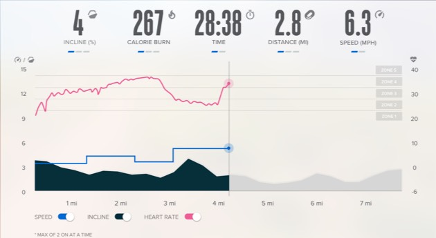 Get Your Workout Statistics In An Easy To Read Dashboard That Keeps You
