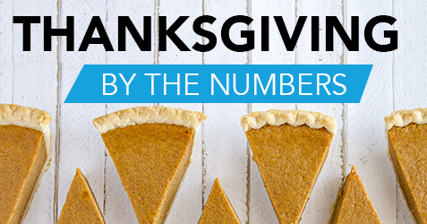 Thumbnail image for Thanksgiving Dinner, By the Numbers